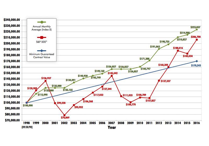 Annuity Graph